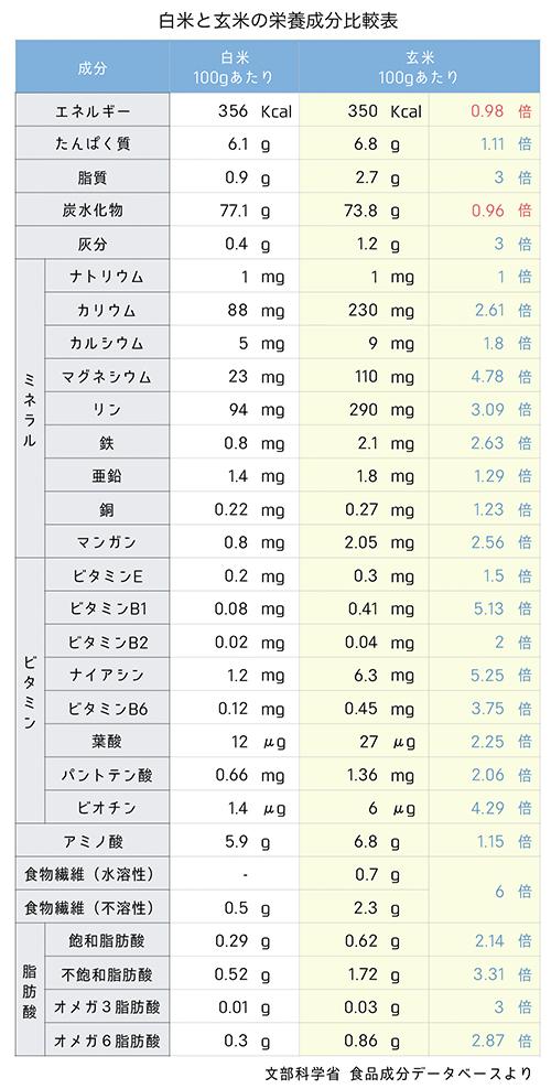 白米と玄米の栄養成分比較.numbers
